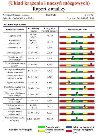 Unikalne Kwantowa Analiza Organizmu - ARKADIA Klinika Dietetyki Rzeszów GW69